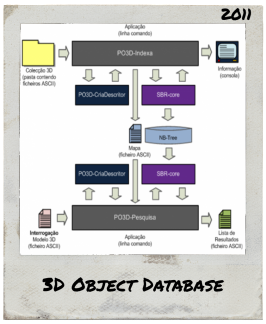 3D Object Database – 2011